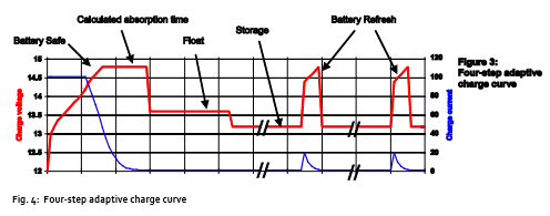 flat battery sign - Range Rover Evoque Forums